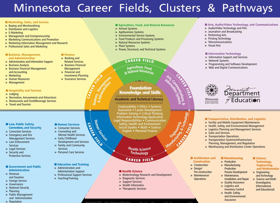 Minnesota Food Plan Review